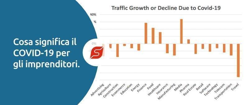 covid 19 traffico blog 2020 | Forlani Studio